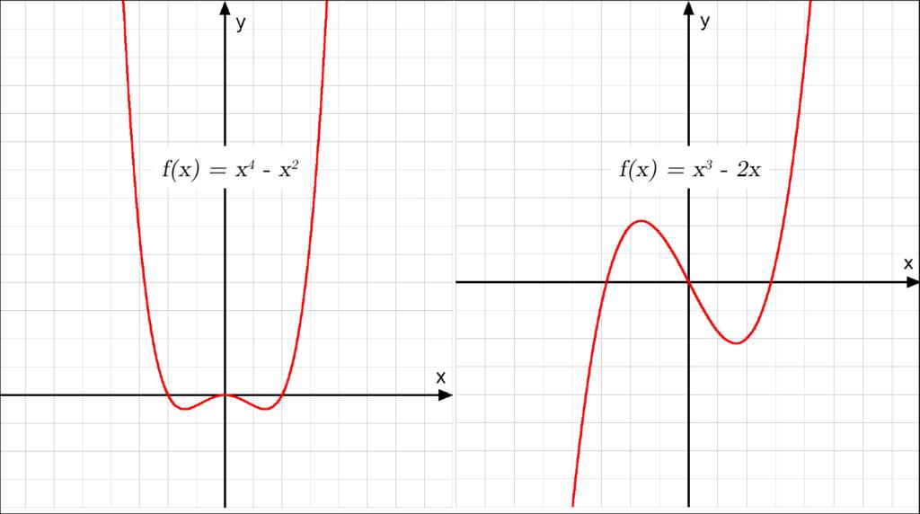 symmetrieverhalten, funktion, Kurvendiskussion symmetrie, kurvendiskussion, analysis, achsensymmetrisch, punktsymmetrsich, Punktsymmetrie, Achsensymmetrie