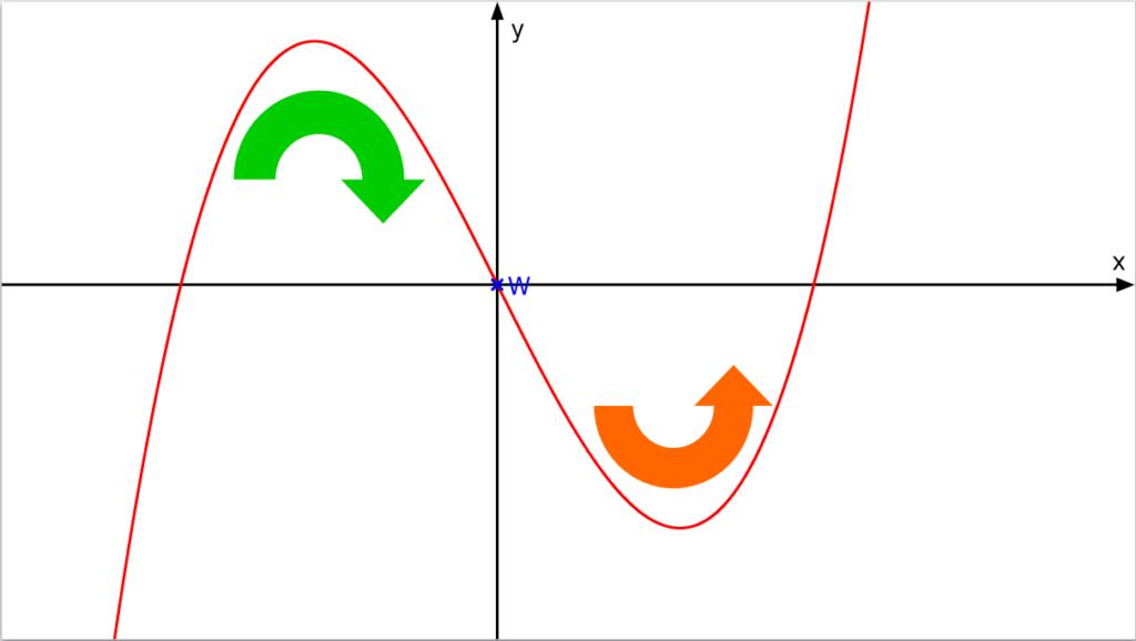 Kurvendiskussion, kurvendiskussion beispiel, wendepunkt berechnen, wendepunkte berechnen, wendestellen berechnen, analysis, ableitung, wendepunkt