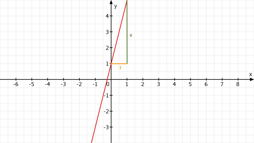 Graphen zeichnen, Graph zeichnen, Funktion zeichnen, Funktionsgraphen zeichnen, lineare Funktion zeichnen,