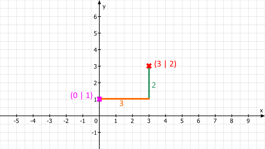 Graphen zeichnen, Graph zeichnen, Funktion zeichnen, Funktionsgraphen zeichnen, lineare Funktion zeichnen
