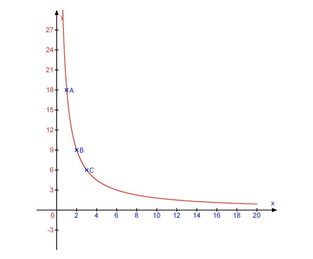 umgekehrt proportional, antiproportionale Funktion, antiproportionale Zuordnung, umgekehrt proportional