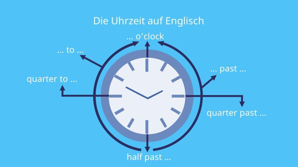 Uhr englisch, Uhrzeiten auf Englisch, Uhrzeit auf Englisch, englisch Uhrzeit