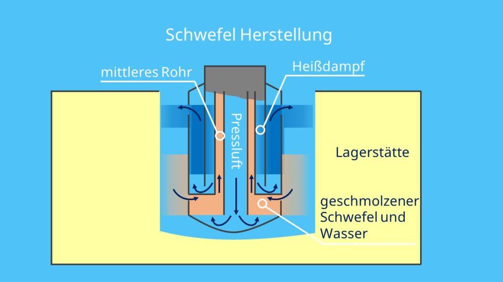 S Chemie, Chemisches Element S, Sulfur, Schwefelwasser, S2 - Chemie