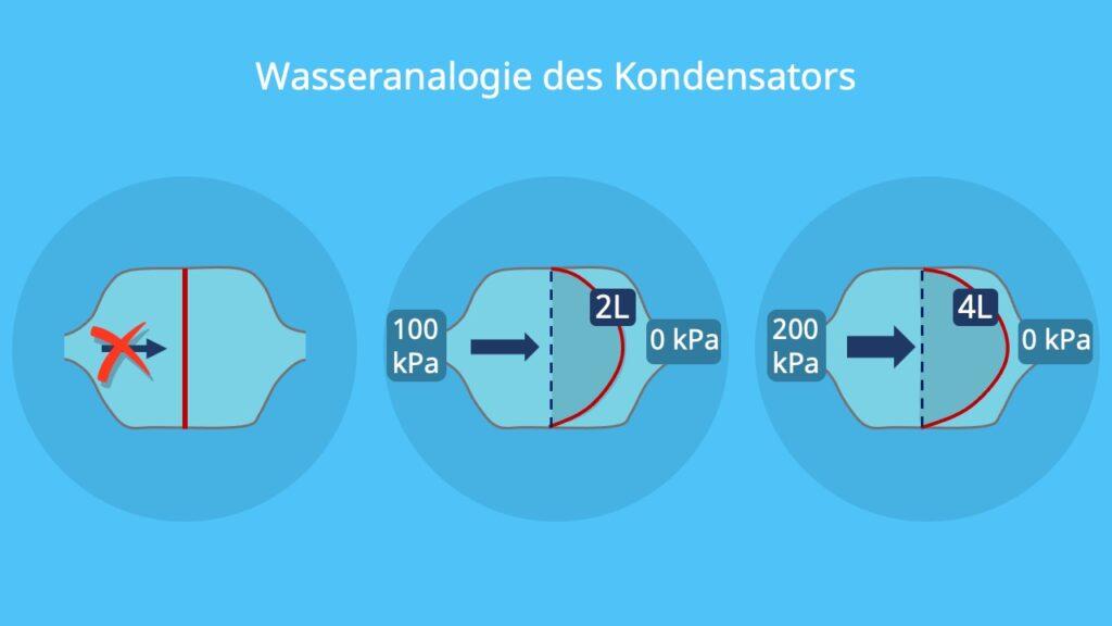 Wasseranalogie Kondensator, hydraulische Analogie Kondensator, Kondensator Wassermodell