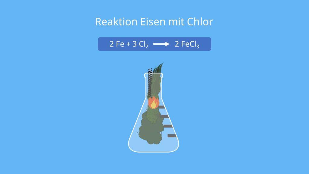 Cl Element, Chlore, Chlorverbindung, gelbgrünes giftiges Gas