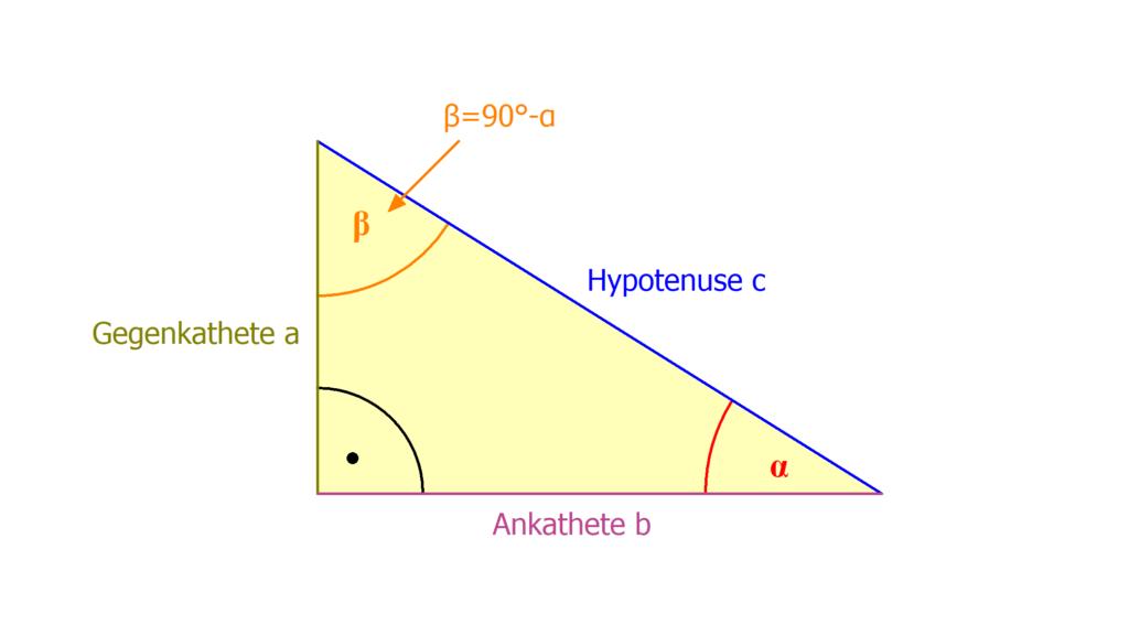 Sinus, Cosinus, Tangens, Dreieck, Innenwinkelsumme, rechter Winkel, rechtwinkliges Dreieck, alpha, beta, Ankathete, Gegenkathete, Hypotenuse, Trigonometrie