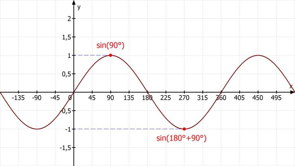 Sinus, Trigonometrie, Graph, Funktion, Supplementbeziehung