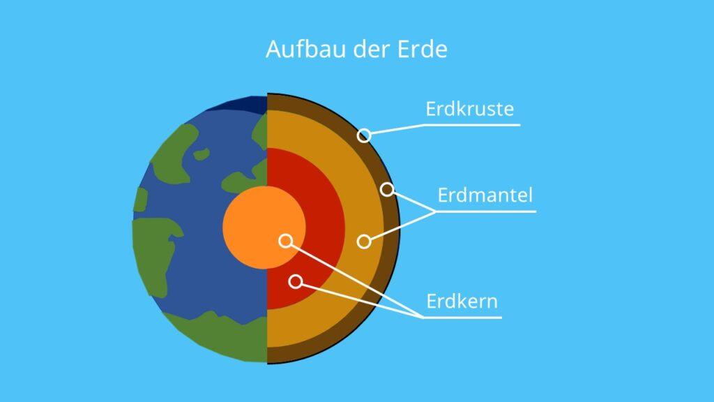 Aufbau der Erde, durchmesser erde, schalenbau erde, erdschichten, aufbau der Erde, erde radius, erdkern, erdkruste, erdmantel, erdaufbau, schalenaufbau der erde, erde querschnitt, schichten der erde, tiefe der erde, der erdkern, erde aufbau