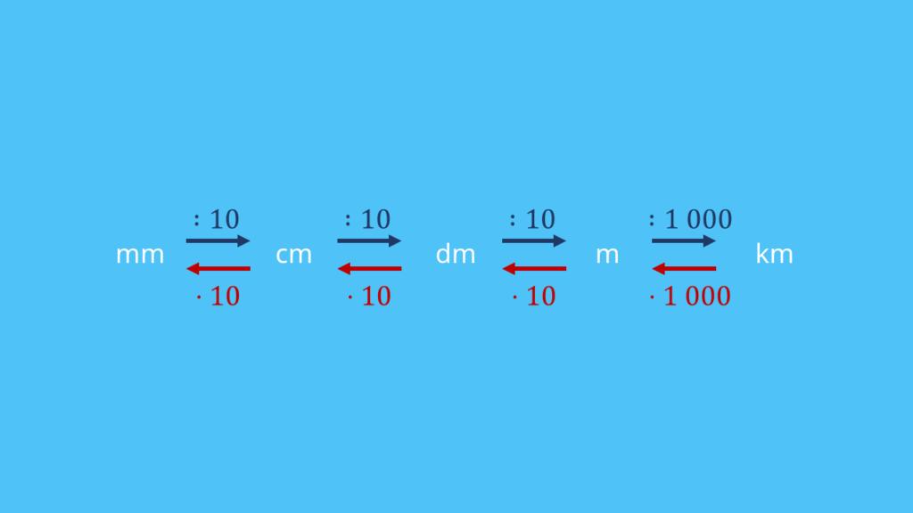 Umrechnung von Längeneinheiten in 10er-Schritten.
