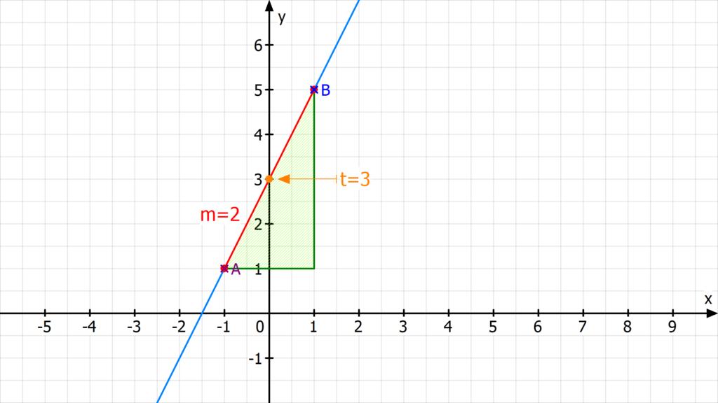 Geradengleichung bestimmen, Was ist eine Geradengleichung? ,Geradengleichung aufstellen, Geradengleichung Formel, Steigungsdreieck, Differenzenquotient, y-Achsenabschnitt