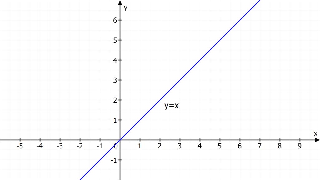 Geradengleichung bestimmen, Was ist eine Geradengleichung? ,Geradengleichung aufstellen, Geradengleichung Formel, Identität