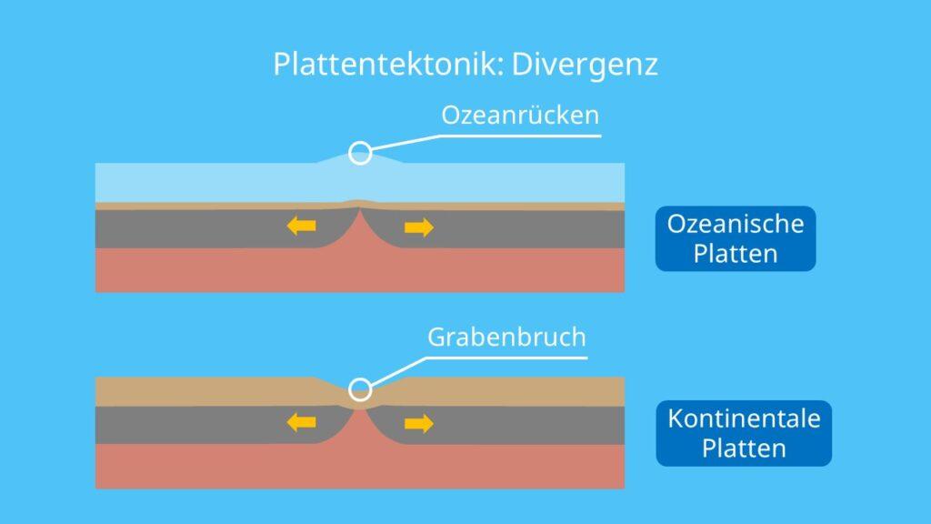 divergierende platten, divergierende plattenränder, plattengrenzen, plattenbewegung, plattenbewegungen, plattenverschiebung, plattentektonik zukunft, entstehung der kontinente, tektonische plattenverschiebung, erdplatten bewegung, erdplatten verschiebung, arten von plattengrenzen, plattentektonik karte, plattengrenzen karte, erdplatten, plattentektonik