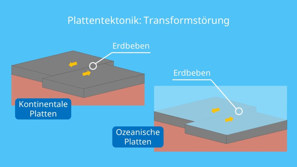 transformstörung, plattentektonik, erdplatten, entstehung der kontinente, tektonische plattenverschiebung, erdplatten bewegung, erdplatten verschiebung, arten von plattengrenzen, plattentektonik karte, plattengrenzen karte