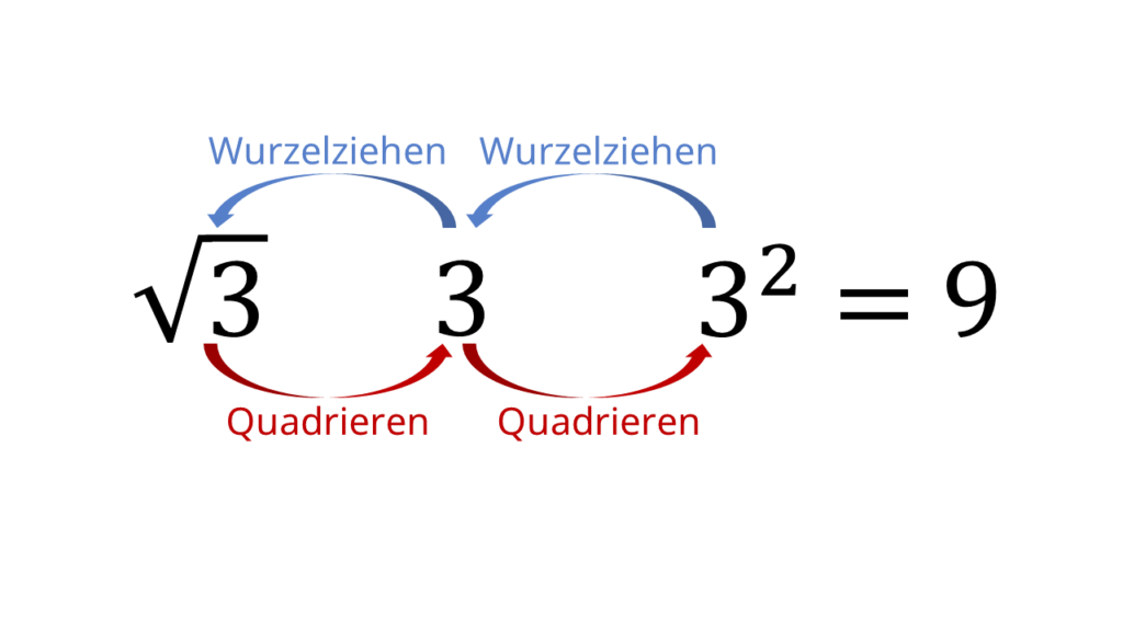 Quadratwurzel, Radikand, Wurzel 3, Wurzelzeichen, quadrieren, Quadratzahl