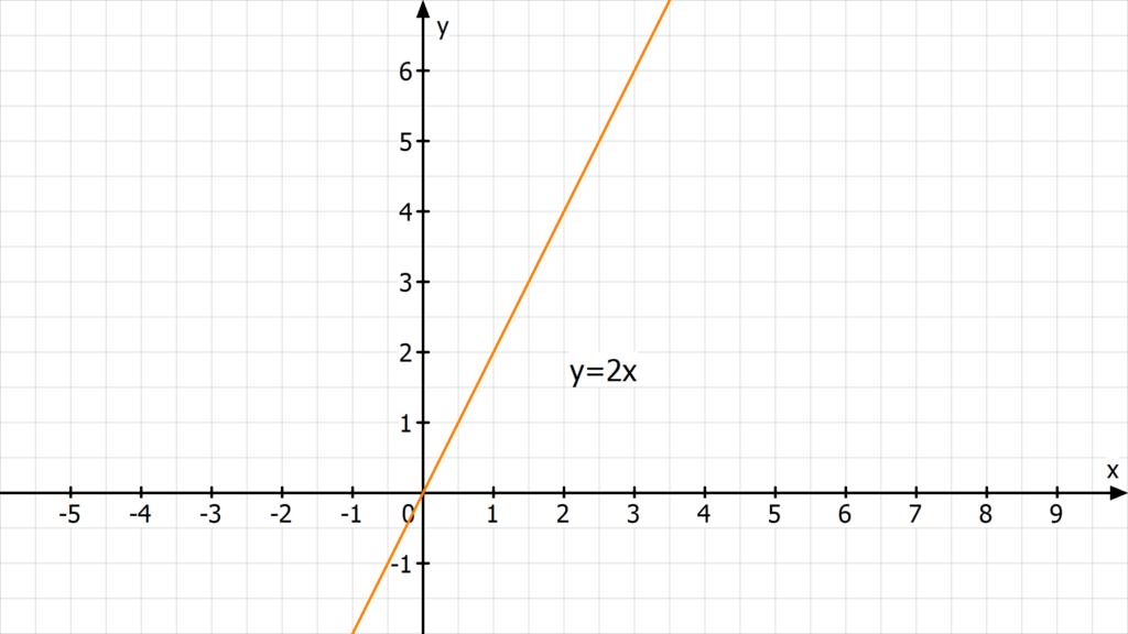 Geradengleichung bestimmen, Was ist eine Geradengleichung? ,Geradengleichung aufstellen, Geradengleichung Formel, Ursprungsgerade