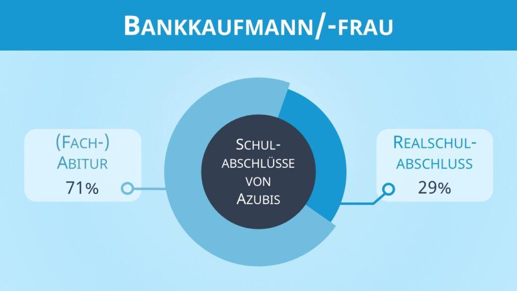 Bankkaufmann Ausbildung, Bankkauffrau Ausbildung, Bank Ausbildung, Bankkaufmann, Bankkauffrau
