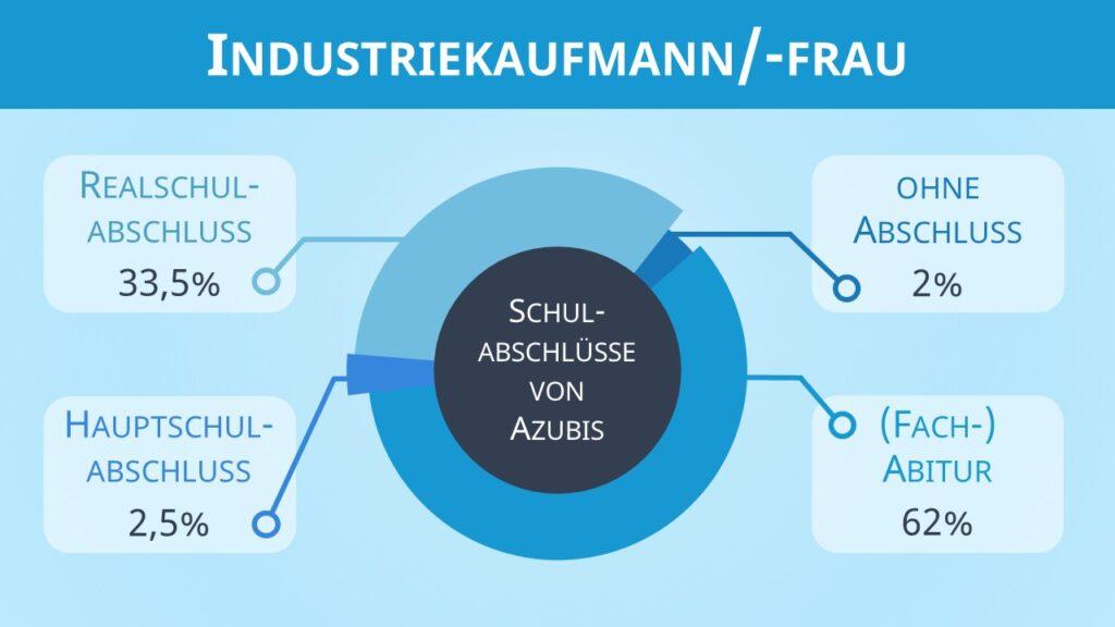 Industriekaufmann Ausbildung, Industriekauffrau Ausbildung, Industrie Ausbildung, Industriekauffrau, Industriekaufmann