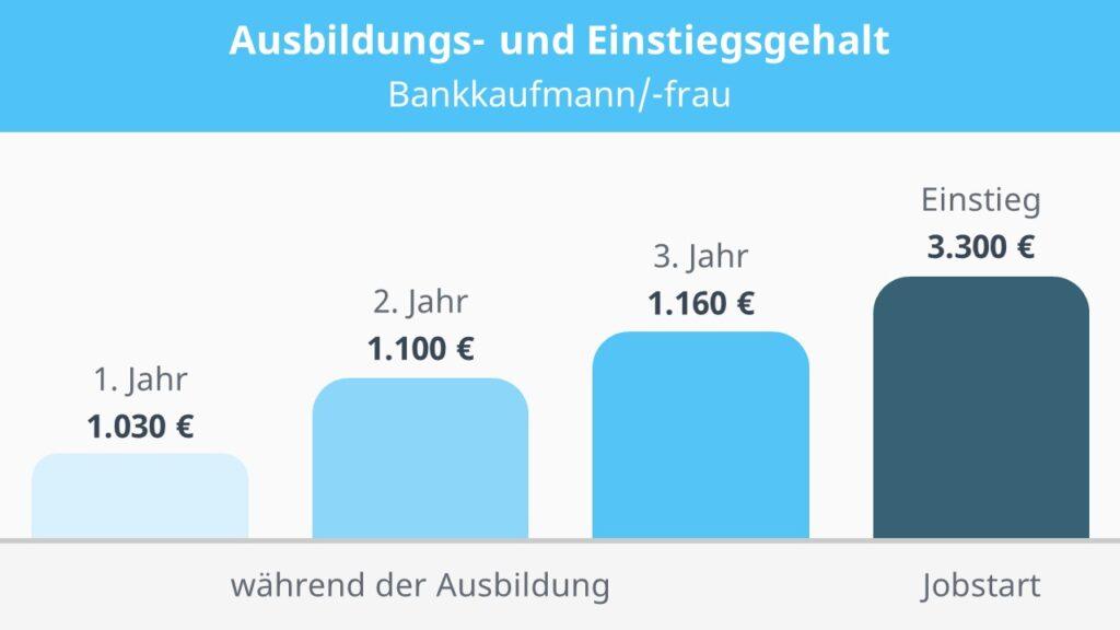 Bankkaufmann Gehalt, Gehalt Bankkaufmann, Bankkaufmann Ausbildung Gehalt, Wie viel verdient man als Bankkaufmann, Ausbildung Bankkaufmann Gehalt