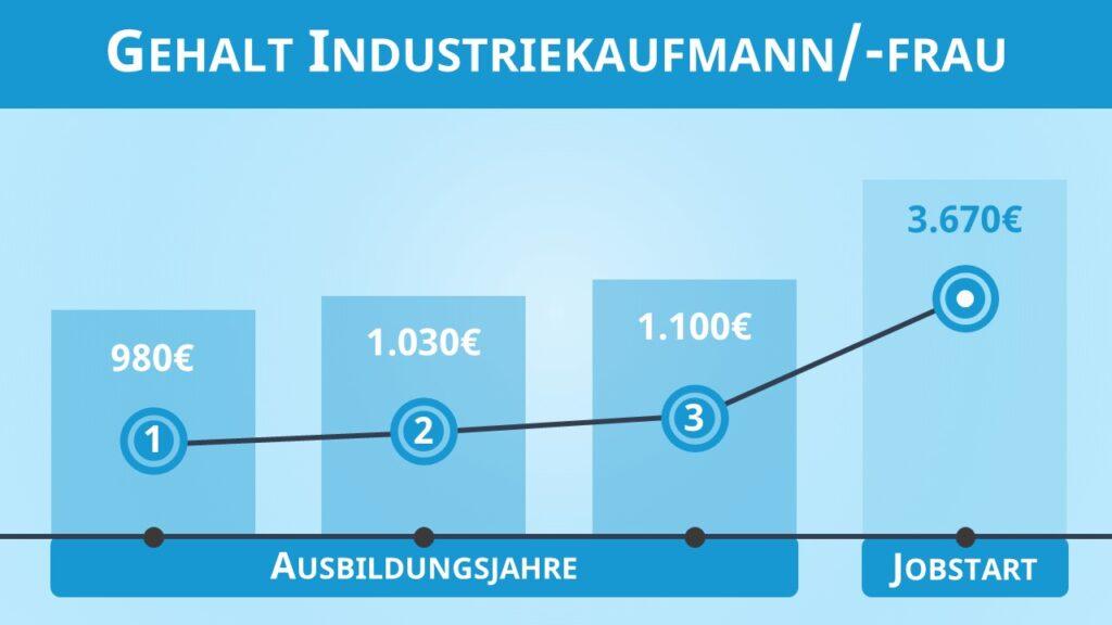 Industriekaufmann Gehalt, Gehalt Industriekaufmann, Industriekaufmann Ausbildung Gehalt, Wie viel verdient man als Industriekaufmann, Ausbildung Industriekaufmann Gehalt