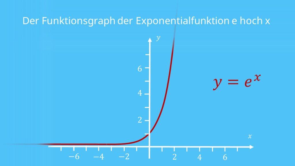 e funktion, eulersche zahl, e hoch x, e funktionen, e-funktion, zahl e, mathe e, was ist e, e hoch 1, e mathe, e zahl, eulerische zahl, e^-1