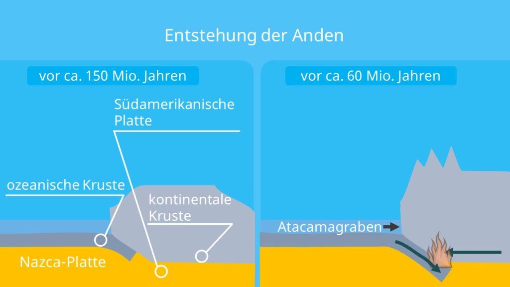 Anden Gebirge, Faltengebirge, atacamagraben, anden höhe