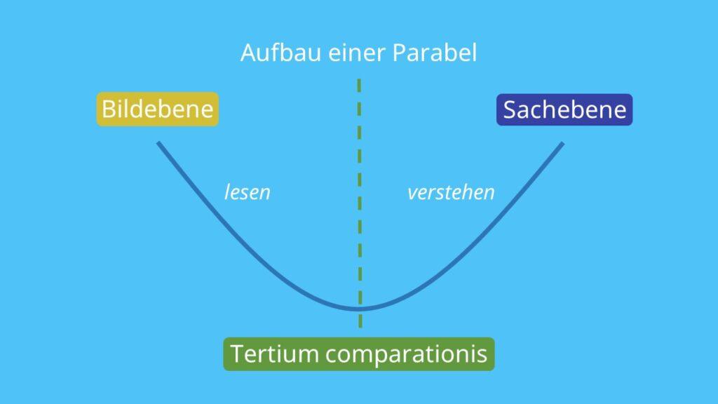 Parabel Deutsch, Parabel Literatur, Parabel Interpretation, Sachebene, Bildebene, Tertium comparationis