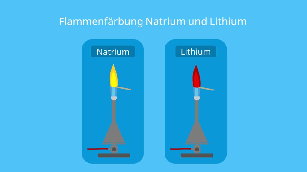 Flammenfärbung Lithium, Flammenprobe, rote Flamme, Lithium Flamme, Lithium brennt Farbe, farbiges Feuer, Metall Flammen, Gasflamme gelb statt blau, Natrium Nachweis, farbige Flammen