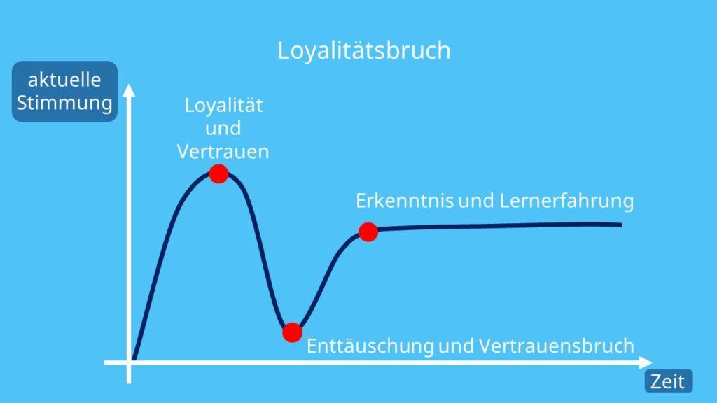 Loyalität, Loyales Verhalten, Enttäuschung, Loyalitätsbruch, Vertrauen, Lernen