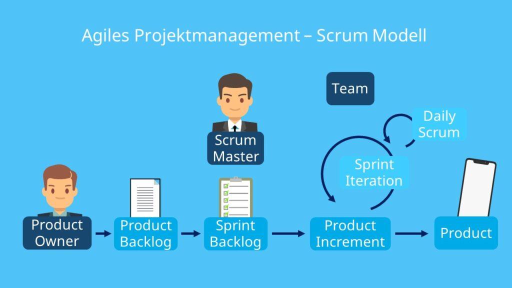 Agiles Projektmanagement, Scrum Modell, Scrum Sprint, Scrum Ablauf, Scrum Team