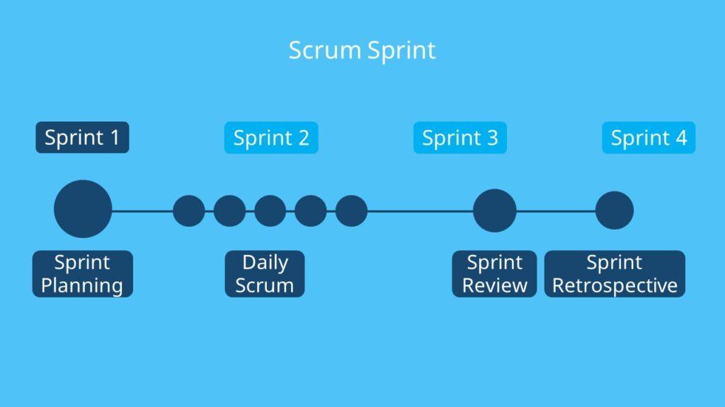 Scrum Sprint, Scrum Modell, Scrum Ablauf, Scrum Team, Scrum Management