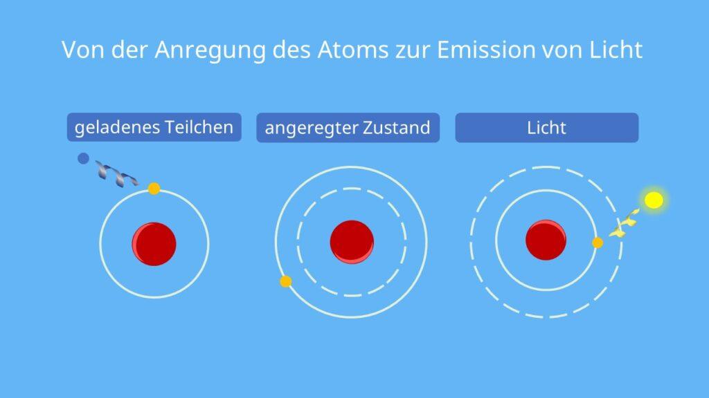Angeregtes Atom, Lichtemission, Spontane Emission, Emission von Licht