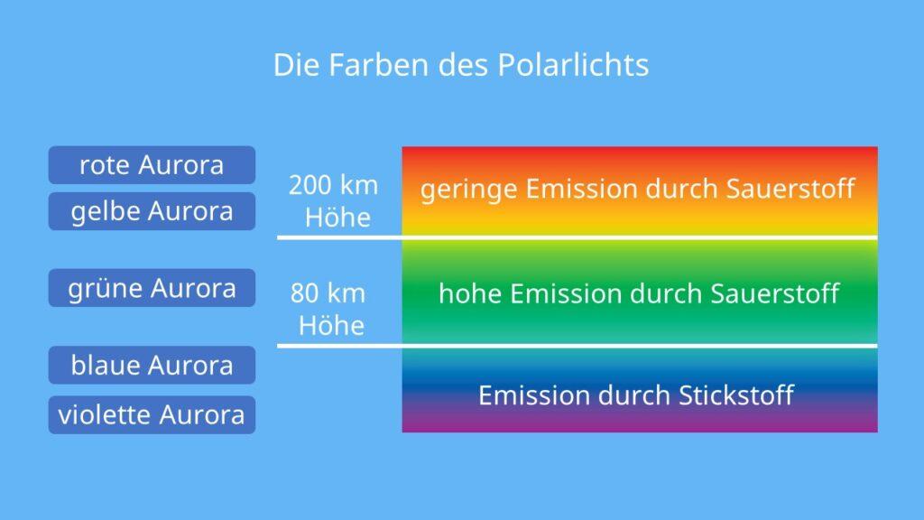 Aurora Borealis Farben, Polarlichter Farben, Polarlicht Farben, Aurora Borealis Farben Höhen, Polarlichter Farben Höhen, Polarlicht Farben Höhen