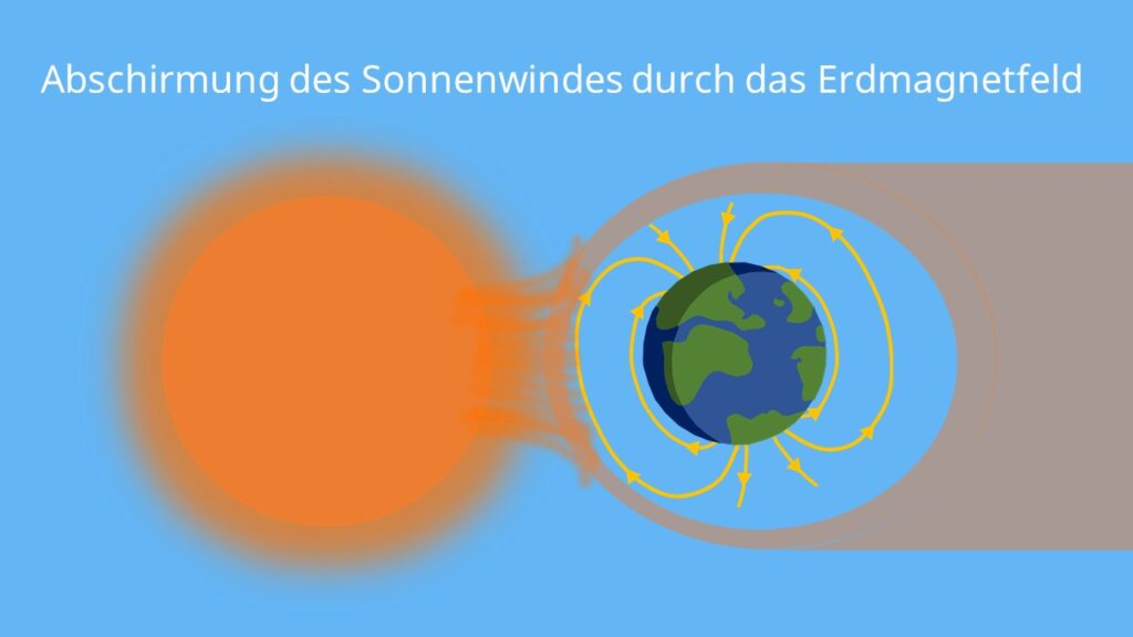 Magnetfeld der Erde, Abschirmung Sonnenwind