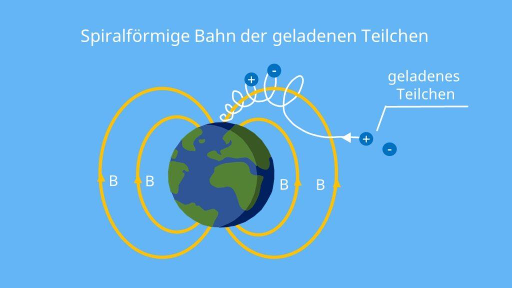 Lorentz-Kraft Polarlichter, Spiralförmige Bahn Lorentz-Kraft, Polarlicht Entstehung