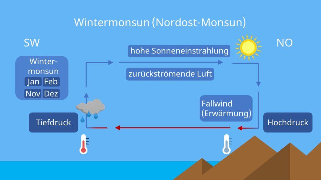 Monsun Indien, Monsun entstehung, Konvergenzzone, wie entsteht ein Monsun, Monsunklima, Wintermonsun