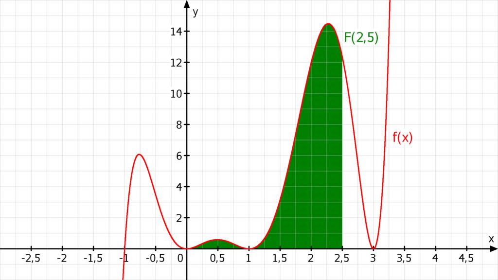 aufleiten, berechnen, integralrechnung, stammfunktion, integrieren, stammfunktion bilden, integral berechnen, integrale, stammfunktionen, integrale berechnen, integralfunktion, stammfunktion berechnen, funktion, bestimmtes integral