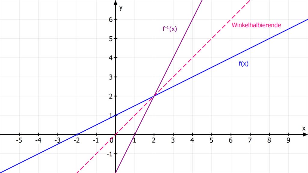 Umkehrfunktion bilden, Umkehrfunktionen, Umkehrfunktion berechnen, inverse Funktion, umkehrfunktion bestimmen, umkehrabbildung, umkehrabbildung bestimmen, umkehrfunktion aufgaben, umkehrfunktion ableitung, was ist eine Umkehrfunktion, umkehrfunktion definition, umkehrfunktion zeichnen, f^-1(x), umkehrbarkeit von Funktionen, inverse abbildung, funktion umkehren, funktionen umkehren, wann ist eine Funktion umkehrbar