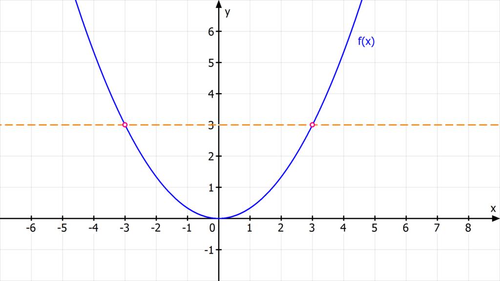 Umkehrfunktion bilden, Umkehrfunktionen, Umkehrfunktion berechnen, inverse Funktion, umkehrfunktion bestimmen, umkehrabbildung, umkehrabbildung bestimmen, umkehrfunktion aufgaben, umkehrfunktion ableitung, was ist eine Umkehrfunktion, umkehrfunktion definition, umkehrfunktion zeichnen, f^-1(x), umkehrbarkeit von Funktionen, inverse abbildung, funktion umkehren, funktionen umkehren, wann ist eine Funktion umkehrbar, Umkehrfunktion quadratische Funktion