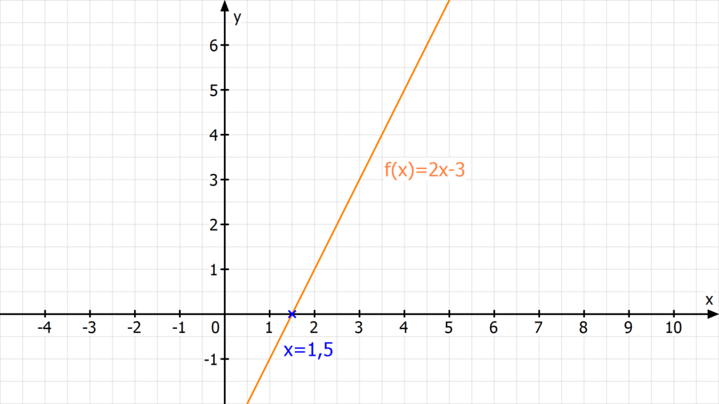 Analysis, Nullstellen, Nullstelle berechnen, Was ist eine Funktion, Nullstelle, Nullstellen berechnen online, Nullstellen bestimmen, Was ist eine Nullstelle, Nullstellenberechnung, Wie berechnet man Nullstellen, Was sind Nullstellen, Nullstellen ablesen, Nullstellen berechnen Aufgaben, 0 Stellen berechnen, Wie berechnet man die Nullstelle, Nullstellen einer Funktion berechnen, Nullstelle bestimmen