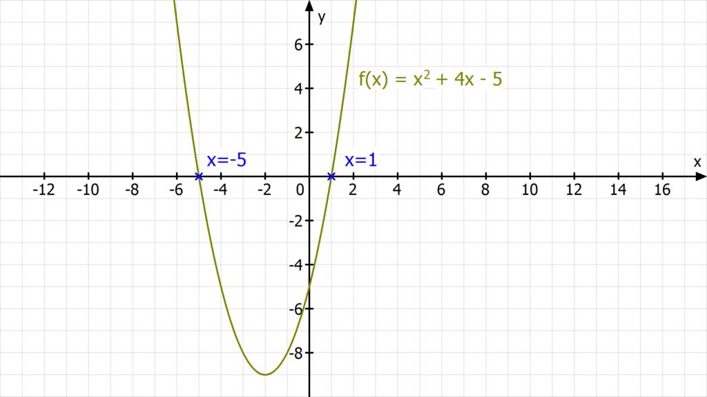 Analysis, Nullstellen, Nullstelle berechnen, Was ist eine Funktion, Nullstellen berechnen quadratische Funktion, pq Formel Beispiel, Nullstellen quadratische Funktion, Nullstelle, Nullstellen berechnen online, Nullstellen bestimmen, Was ist eine Nullstelle, Nullstellenberechnung, Wie berechnet man Nullstellen, Was sind Nullstellen, Nullstellen ablesen, Nullstellen berechnen Aufgaben, 0 Stellen berechnen, Wie berechnet man die Nullstelle, Nullstellen einer Funktion berechnen, Nullstelle bestimmen,