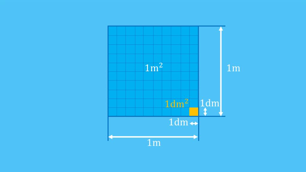 Flächeneinheiten, Flächenmaße, Umrechnungszahl, Umrechnung Quadratmeter, Flächenmaße umrechnen, Maßeinheiten Fläche, Quadratmeter, Quadratdezimeter, Flächenumrechnung, Quadratmeter umrechnen, m² in dm², dm² in m²
