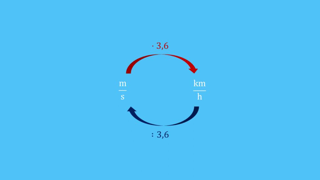 kmh in ms, m/s in km/h, km/h in m/s, ms in kmh, Meter pro Sekunde in kmh, Umrechnung Geschwindigkeit, Geschwindigkeit umrechnen, Umrechnung km/h in m/s, kmh to ms, Kilometer pro Stunde in Meter pro Sekunde, Meter pro Sekunde in Kilometer pro Stunde, Umrechnung kmh in ms, kmh in ms umrechnen, umrechnen Geschwindigkeit, Geschwindigkeit Einheit