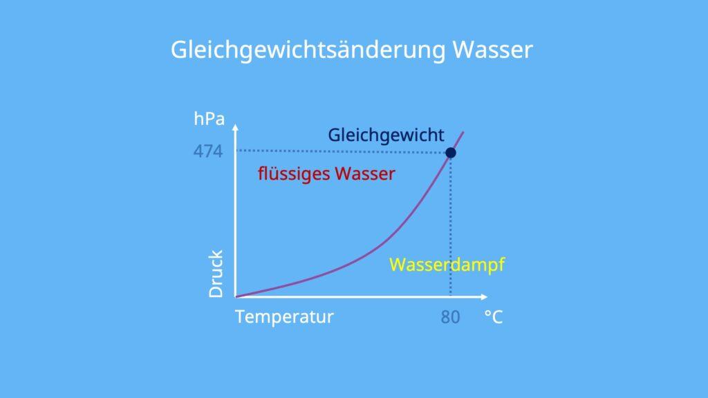 Siedepunkt Wasser, Siedetemperatur Wasser, Siedetemperatur von Wasser, Kochpunkt Wasser, Siedetemperatur Wasser Druck, Siedekurve, Siedelinie, ab wann kocht Wasser
