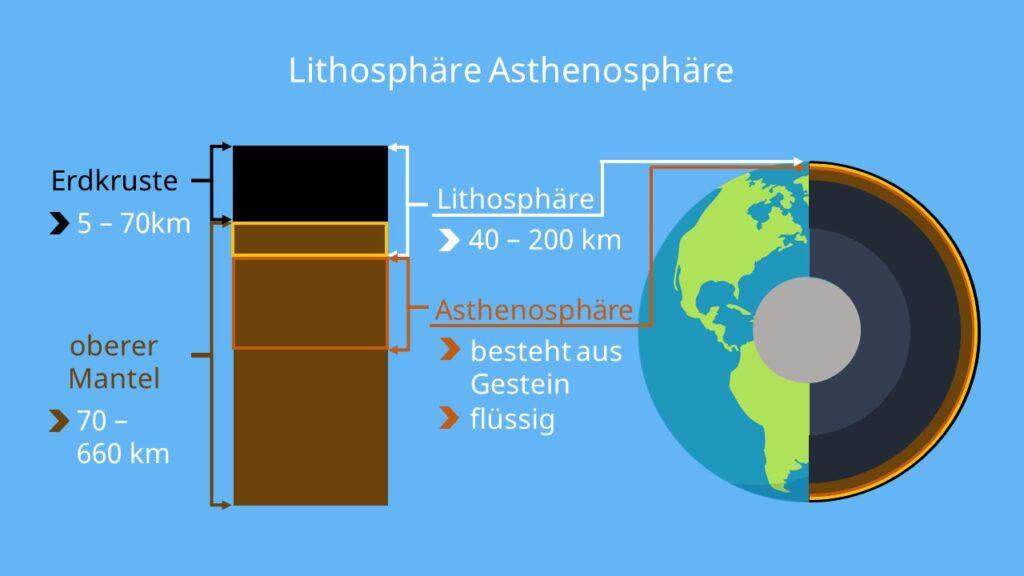 Lithosphäre, Lithosphäre Asthenosphäre, Fließzone, Aufbau der erde lithosphäre, lithosphäre und asthenosphäre, asthenosphäre und lithosphäre, was ist die lithosphäre, was ist lithosphäre, asthenosphäre lithosphäre, aufbau der lithosphäre, aufbau lithosphäre