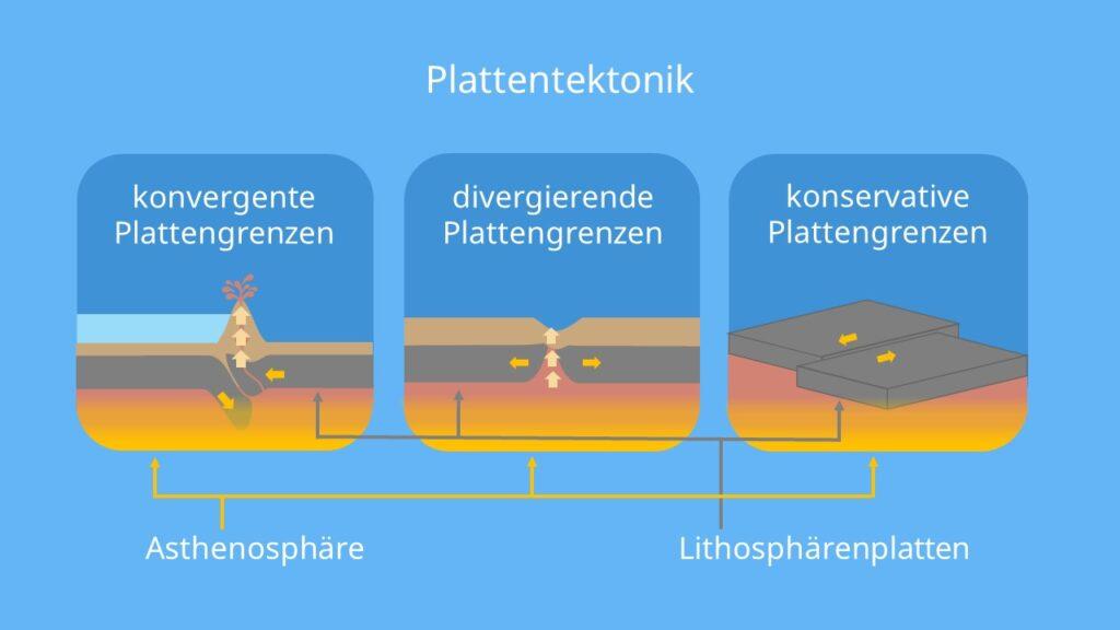 Lithosphäre, Lithosphäre Asthenosphäre, Plattentektonik, konvergierende Plattengrenze, divergierende plattengrenze, konservative plattengrenze, konvergierende platten, divergierende platten, transformstörung, kontinental, ozeanisch, kontinentale platte, ozeanische platte, kontinentale kruste, ozeanische kruste, Fließzone, Aufbau der erde lithosphäre, lithosphäre und asthenosphäre, asthenosphäre und lithosphäre, was ist die lithosphäre, was ist lithosphäre, asthenosphäre lithosphäre, aufbau der lithosphäre, aufbau lithosphäre