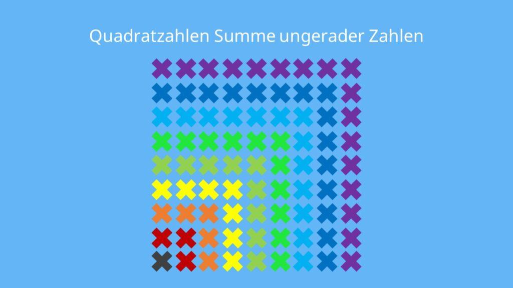 Quadratzahlen, Quadratzahl, Was ist eine Quadratzahl, Was sind Quadratzahlen, Quadratzahlen Grundschule, Quadrat zahlen, Quadratzahlen bis 20, Quadratzahlen bis 25, quadratzahlen bis 100, Quadratzahlen 1 20