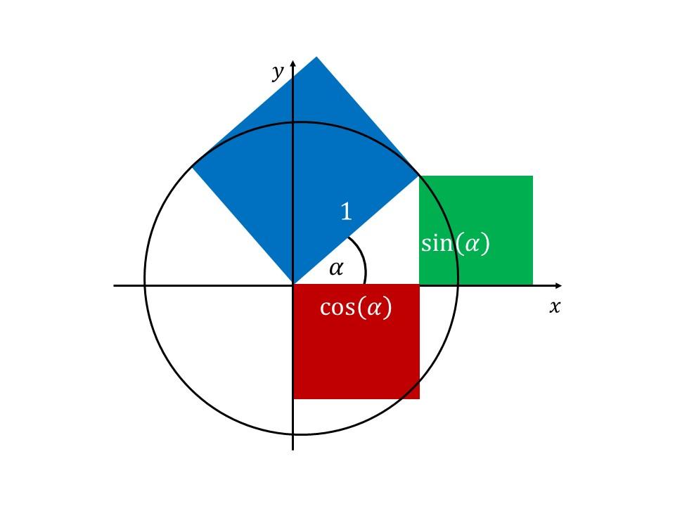 Trigonometrie Formel, Trigonometrie Winkel berechnen, trigonometrische Funktionen, trigonometrischer Pythagoras, Sinus Cosinus Tangens Aufgaben, Trigonometrie Formel, Trigonometrie Winkel berechnen, trigonometrische Funktionen, trigonometrischer Pythagoras, Sinus Cosinus Tangens Aufgaben