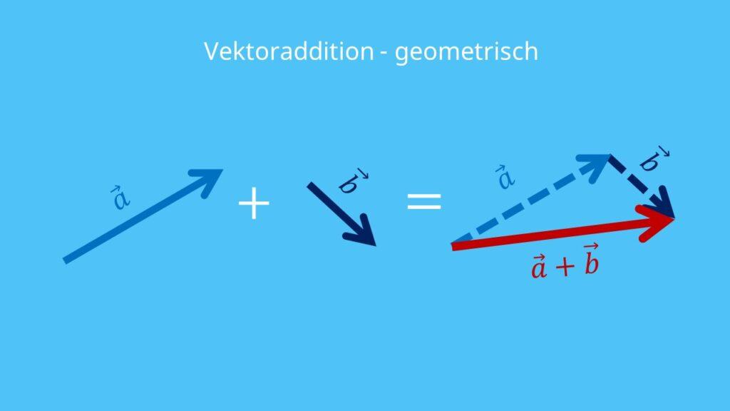 Vektorrechnung, Addition, Vektoraddition, Vektoraddition geometrisch