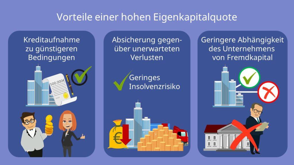 EK Quote, Vorteile einer hohen Eigenkapitalquote, Kreditaufnahme, Absicherung, geringere Abhängigkeit