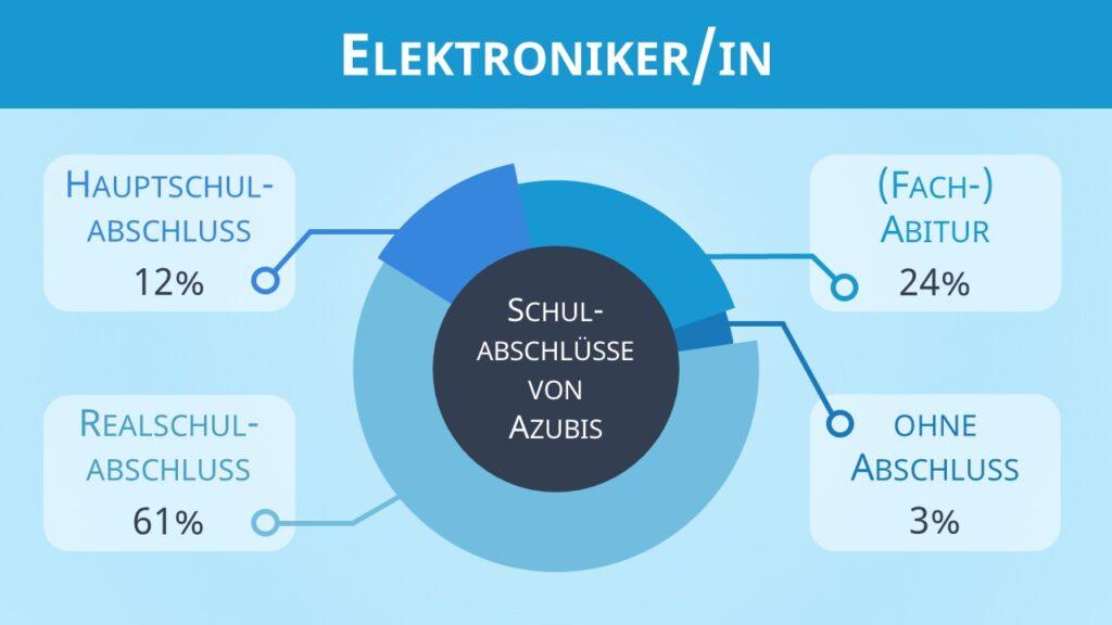 Elektroniker Ausbildung, Ausbildung Elektroniker, Ausbildung zum Elektroniker